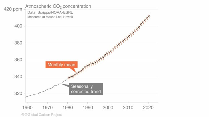 The development of CO2 concentrations in the atmosphere from 1960 until today.