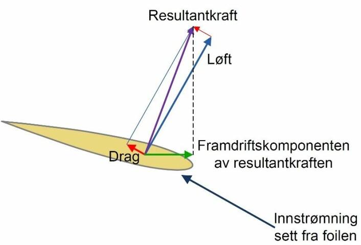 Kraften på en vinge kan deles opp i to krefter: Løft og drag. Løftet står vinkelrett på innstrømningen, mens draget virker i samme retning som innstrømningen. Hvis foilen beveger seg vertikalt i forhold til vannet, som den jo gjør når bølgene beveger både båten (og dermed foilen) og vannet i seg selv opp og ned, vil resultantkraften på foilen gi framdrift, som figuren viser. (Foto: (Illustrasjon: Eirik Bøckmann))