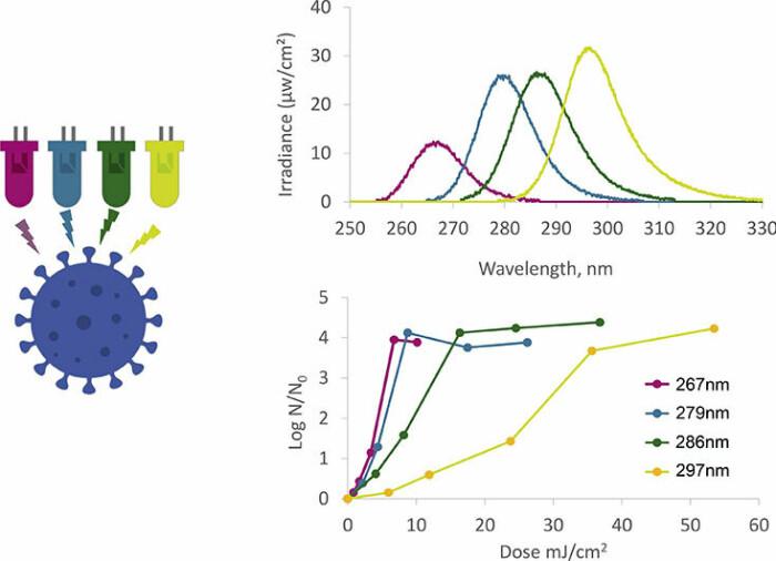 I denne studien ble ultrafiolett lys med ulike bølgelengder rettet mot koronaviruset. Billig lys med bølgelengde på 286 nm (blått) viste seg nesten like effektivt som det dyrere lyset med kortere bølgelengde (fiolett).