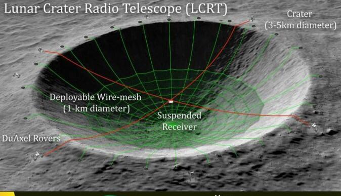 Skisse av mulig radioteleskop i krater på Månens bakside