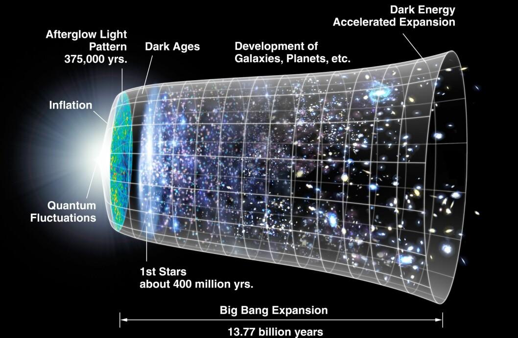 Tegningen viser hvordan universet har utvidet seg siden Big Bang for 13,77 milliarder år siden.
