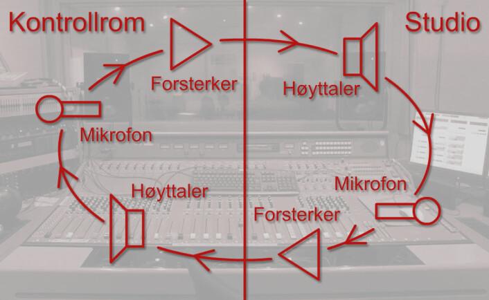 Runddansen av lyd går fra regimikrofon i kontrollrom til forsterker til høyttaler i studio til mikrofon i studio til forsterker til høyttaler i kontrollrom (monitor) og tilbake til regimikrofon i kontrollrom. (Foto: (Figur: www.colourbox/forskning.no))