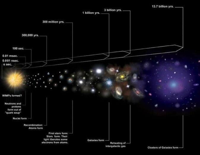 Den kosmiske tidslinjen. Forskerne har fortsatt ikke klart å identifisere hva mørk materie faktisk består av, men de antar at det var eksotiske partikler som ble skapt da universet var en brøkdel av et sekund gammelt.
