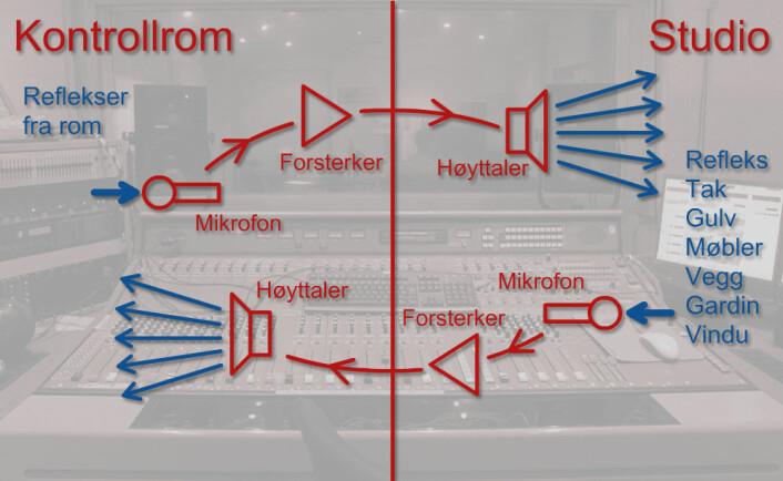 Runddansen i kontrollrommet har også en akkustisk del: Fra høyttaler reflekteres lydene av vegger, gulv, tak, møbler, vinduer og gardiner i studio og kontrollrom før de går tilbake inn i mikrofonen. (Foto: (Figur: www.colourbox/forskning.no))