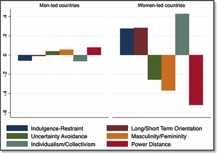 Den nederlandske forskeren Geert Hofstede er kjent for å ha utviklet teorier om hvordan ulike kulturer påvirker land. Han samlet også store mengder data. Her har Leah Windsor og kollegene hennes brukt data fra Hofstede til å sammenligne 175 land langs 6 kulturelle dimensjoner. Slik finner de at de 16 landene i verden som i fjor ble styrt av kvinner (til høyre i figuren), skiller seg klart fra gjennomsnittet av andre land (til venstre i figuren). I land som har valgt kvinner til å styre seg, så er innbyggerne langt mer opptatt av personlig frihet (indulgence) og de er klart mindre redd for en usikker framtid. Samtidig er land styrt av kvinner preget av langt mindre avstand mellom folket og de styrende. Viktigst er det kanskje at land som har valgt seg kvinnelige ledere legger klart mer vekt på feminine verdier, framfor maskuline verdier. Et land som Norge skårer svært lavt på maskuline verdier og spesielt høyt på feminine verdier, ifølge Hofstedes forskning på kulturverdier.