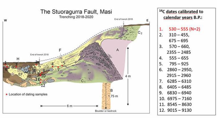 Rosa farge viser berggrunn som er skjøvet fem meter opp og fram under jordskjelv. To av de røde punktene viser løv og små pinner i deformert torv cirka 20 centimeter under overflaten. Forskerne bruker slike funn også til dateringer for jordskjelv.