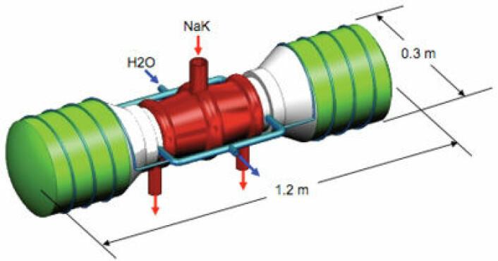Stirlingmotorene i FSP vil ha to stempler. Det røde i midten er enheten der varmen fra det smeltet natrium og kalium overføres til heliumgass, som driver stemplene i Stirlingmotoren. (Foto: (Illustrasjon: NASA))