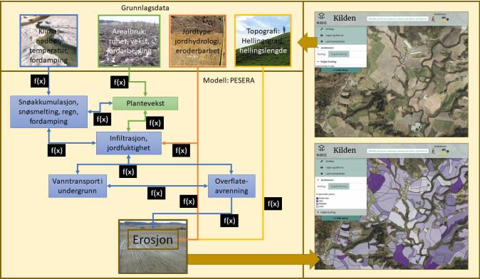 Diagrammet viser grunnlagsdata og viktige prosesser som inngår i modellberegninger av erosjonsrisiko.