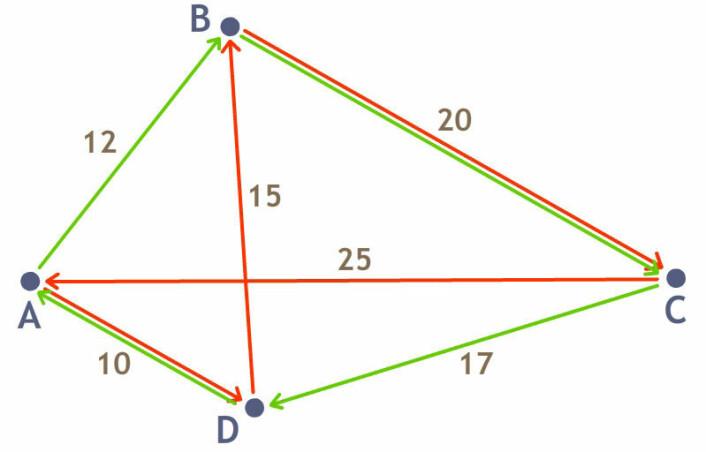Nærmeste nabo-løsning (røde linjer) og optimal løsning for den handelsreisendes problem mellom fire punkter. (Foto: (Illustrasjon: forskning.no/Arnfinn Christensen))