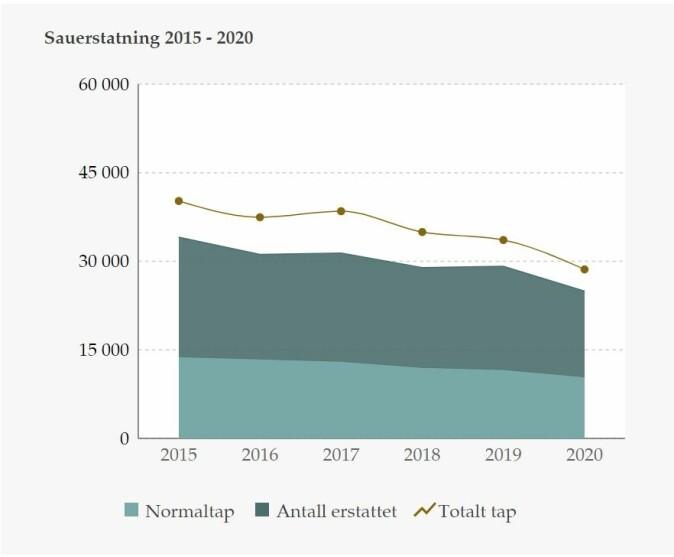 Figuren viser erstatning for tap av sau i perioden 2015-2020.