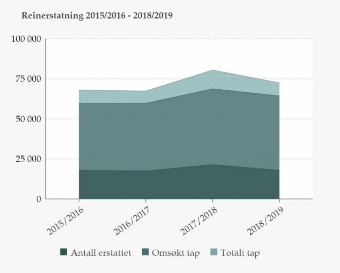 Figuren viser erstatning ved tap av rein i perioden 2015-2019.
