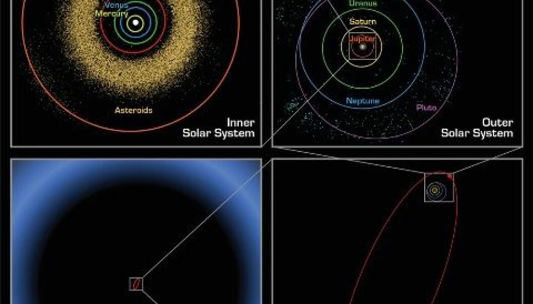 Kuiperbeltet. Det første bilde viser de innerste planetenes baner, inkludert Jordas, og asteroidebeltet som ligger mellom Mars og Jupiter. I det andre bildet, vises Sedna godt utenfor de ytre planetenes baner, og de fjernere Kuiperbeltet-objektene. Sednas fulle bane er illustrert i det tredje bildet, sammen med objektets nåværende posisjon. Sedna er nær ved sin næreste posisjon til Sola; dens omlag 11 400 år lange bane bringer den ofte mye lenger unna. Det siste bildet zoomer mye lenger ut, og viser at selv dens store ellipseformede bane faller innenfor det som tidligere var antatt å være den indre grensen til Oort-skyen. Oort-skyen er en sferisk samling av kalde, isete elementer som ligger ved grensen av Solas tyngdekraftfelt. (Bilde: NASA/JPL-Caltech/R. Hurt (SSC-Caltech)