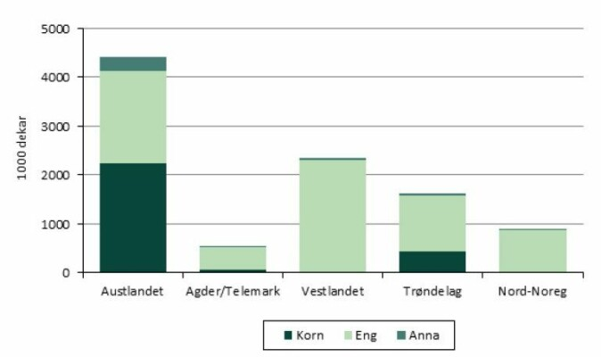 Korndyrkinga i Noreg er på flatbygdene på Austlandet og i Trøndelag der eigna dyrkingsforhold og tilgang på arbeidsplassar utanfor jordbruket er gode.