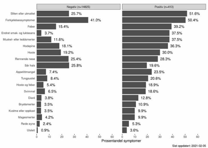 Disse grafene viser forskjeller i symptomer mellom dem som har testet positivt for covid 19. Venstre graf viser andelen av ulike symptomer de som testet negativt hadde. Den til høyre viser andelen ulike symptomer hos de positivt testede.