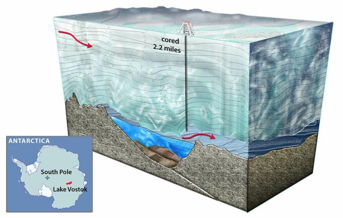 Slik kan et tverrsnitt av isen over Vostoksjøen se ut. Bilde viser et borehull som tok en prøve av is som «renner» ut av selve innsjøen, som du ser under isen.