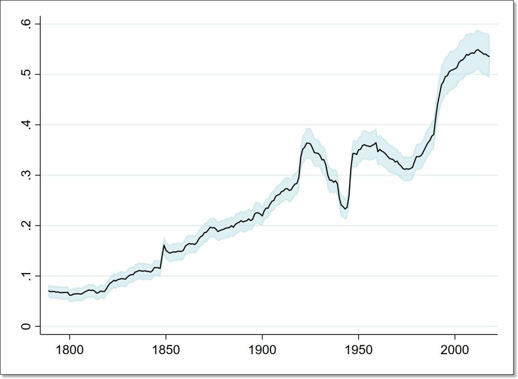 Slik skårer alle uavhengige stater i verden til sammen på Polyarchy-indeksen, fra 1789 og fram til 2018. Vi ser tydelig hvordan demokrati og diktatur har gått i bølger. «Den første demokratibølgen» streker seg helt fra 1820-tallet til 1920-tallet. Den topper seg med oppløsningen av keiserdømmet Østerrike-Ungarn etter 1. verdenskrig, da vi får mye framgang for demokrati. Rundt 1940 ga Nazi-Tysklands okkupasjon av Norge og mange andre demokratiske land, kraftig utslag i retning av mer diktatur. Så bringer både frigjøringen fra nazismen og avkoloniseringen på 1950-tallet oss «Den andre demokratibølgen». Men flere nye og selvstendige land i blant annet Afrika, blir deretter mer autoritære på 1960- og 1970-tallet. Til sist ser vi fra 1980-tallet «Den tredje demokratibølgen». I Latin-Amerika får demokratiet da godt feste. Men virkelig fart får demokratibølgen på 1990-tallet i kjølvannet av Sovjetunionens sammenbrudd – en hendelse som bringer et stort antall nye demokratier i Øst-Europa og Afrika. Merk at i denne figuren så teller alle stater like mye. Island teller altså like mye som Kina. Fordi tilbakegangen for demokratiet de siste årene har vært størst i flere store land, er nedgangen i demokrati i verden de aller siste årene trolig større enn det denne figuren viser. Det blå feltet markerer usikkerhet.