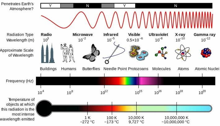 Slik deles elektromagnetisk stråling inn. Gjenstandene på bildet representerer omtrent størrelsen på bølgelengden.