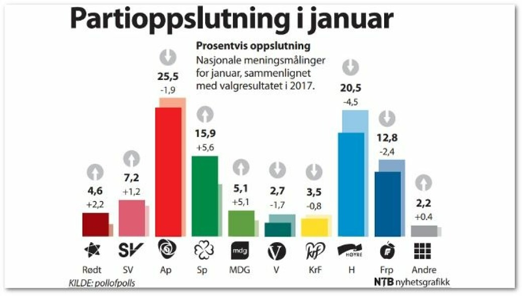 Ifølge Jørgen Bølstad er norske meningsmålinger i snitt ganske gode. Problemene oppstår når enkeltmålinger settes opp mot hverandre.