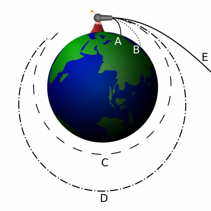 En tegning av Newtons kanonkule-tankeeksperiment. Hvis en fantasi-kanonkule skytes med nok fart, havner den i bane rundt jorda. Hvis skuddet var enda kraftigere, unslipper kula jordens tyngdekraft og fortsetter ut i rommet, som vist med streken merket E.