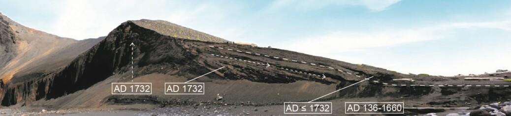 Hevet berggrunn og sedimenter som ble avsatt mens hevingen pågikk. Sedimentene dekker drivved og hvalbein med aldre fra cirka år 136 til år 1660. Vulkansk aske i sedimentene fra utbruddet i år 1732 på den andre sida av øya viser at hevingen skjedde samtidig med dette.