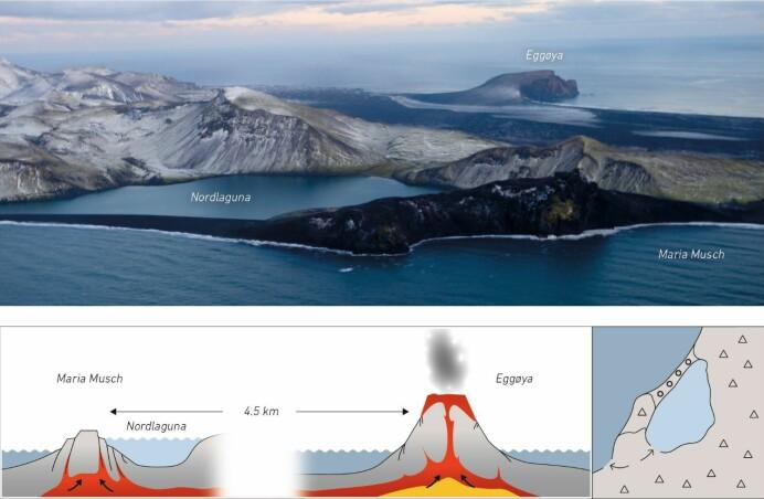 Bildet viser innsjøen Nordlaguna, som er avstengt fra havet, og Eggøya, som ble dannet ved vulkanutbruddet i 1732. Det tidligere utløpet munnet ut i Maria Musch-bukta. Nederst til venstre er det skjematisk vist hvordan forskerne tenker seg at magma trengte oppover og hevet overliggende skorpe slik at utløpet ble stengt mens utbruddet pågikk.