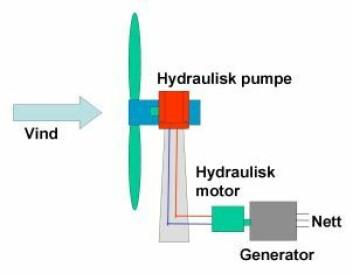 """""""Med hydraulisk overføring av kraften fra rotoren, kan giret og generatoren plasseres i sokkelen av tårnet."""""""