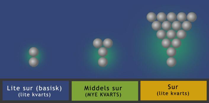 Den første metoden som beskrevet i teksten: Rundt bariumkarbonatet (grå kuler) blir det surere, slik at kvartsen vokser og virker hemmende. Bariumkarbonatet vokser vekk fra seg selv, mot resten av løsningen rundt. (Foto: (Figur: Arnfinn Christensen, forskning.no))