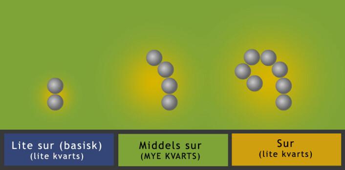 Den andre metoden som beskrevet i teksten: Løsningen har akkurat den surheten som kvarts trives i. Rundt bariumkarbonatet (grå kuler) blir det enda surere, for surt for kvartsen. Bariumkarbonatet vokser derfor inn mot seg selv, og krøker seg inn i blant annet spiraler. (Foto: (Figur: Arnfinn Christensen, forskning.no))
