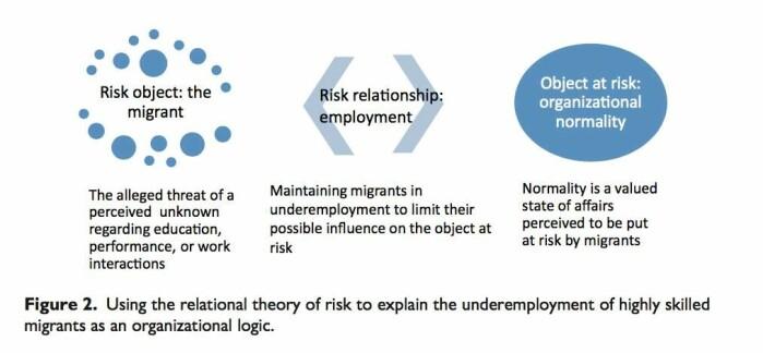 En risikomodell viser at bedriftene mener en ansettelse ville kreve for mye.