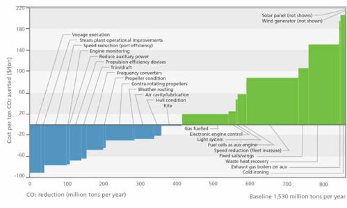 DNVs reduksjonskurve som viser reduksjon i utslipp av CO2 og kostnaden ved å gjennomføre ulike tiltak på flåten i 2030. Bredden på hver stolpe viser potensialet tiltaket har for å redusere CO2-utslippene for verdensflåten sammenliknet med grunnlinjen når man antar at tiltakene til venstre er gjennomført. Høyden på hver stolpe viser gjennomsnittlig marginalkostnad for å unngå ett tonn CO2-utslipp gjennom tiltaket. Der stolpene krysser X-aksen gir tiltakene netto kostnad istedenfor netto kostnadsreduksjon. (Foto: (Figur: DNV))