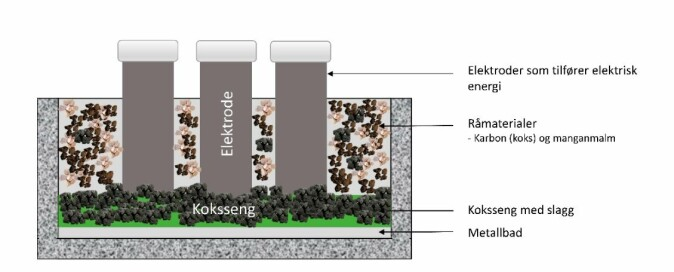 The illustration shows a furnace that produces manganese alloys.