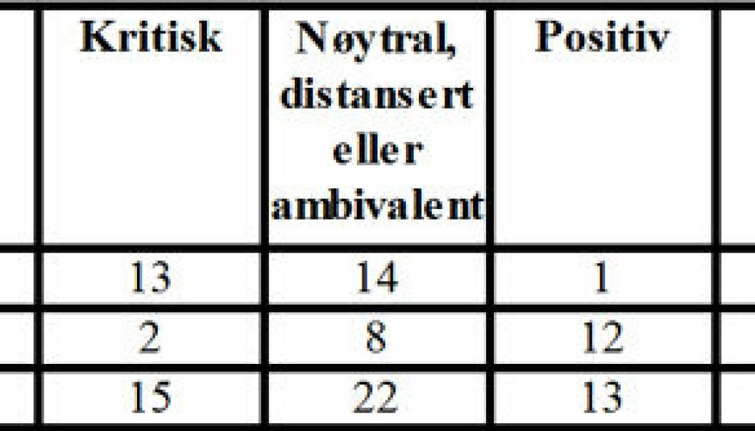 """""""Her er resultatene presentert i en enkel tabell som illustrerer de tydelige kjønnsforskjellene i materialet."""""""