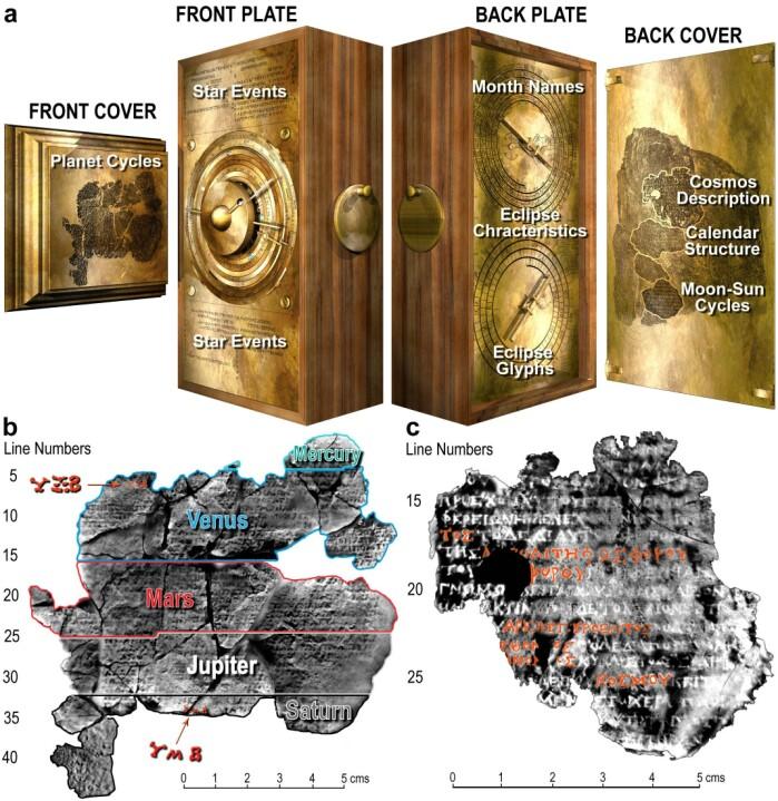 Forskernes rekonstruksjon av front og bakside på Antikythera-mekanismen. Her ser vi også hvor de bevarte tekstbitene var plassert på dører foran og bak.