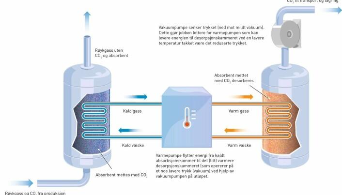 Dette er prinsippene bak den nye teknologien for CO2-fangst ved hjelp av vakuum og varmepumper.