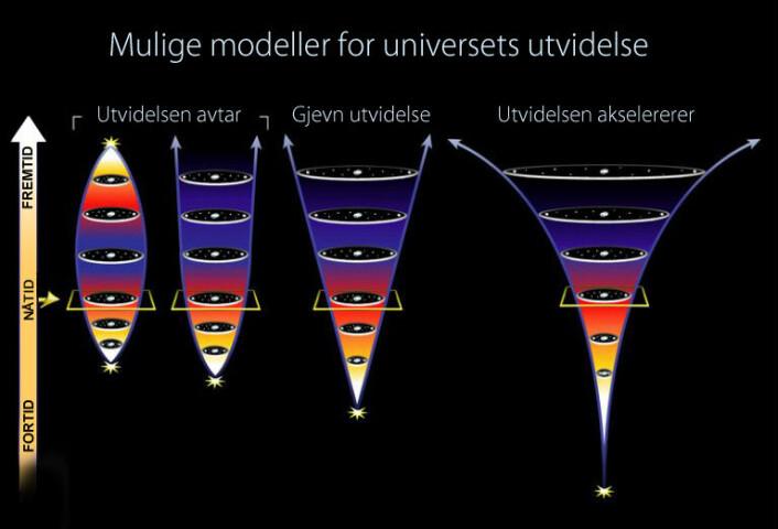 Et univers hvor utvidelsen avtar i fart (t.v.) når sin nåværende størrelse på kortest tid. Universet kan til sist begynne å trekke seg sammen og kollapse til et uendelig lite punkt, eller det kan fortsette å utvide seg i uendelig tid. Et univers som utvider seg jevnt (i midten), må være eldre enn et univers hvor utvidelsen avtar fordi det tar lenger tid å nå den nåværende størrelsen ved en jevn utvidelse. Denne typen utvidelse vil fortsette i evig tid. Et univers hvor utvidelsen akselererer (t.h.) må være enda eldre. Utvidelsen akselereres fordi galaksene frastøter hverandre. (Illustrasjon: NASA-J-Newman-UC-Berkeley)