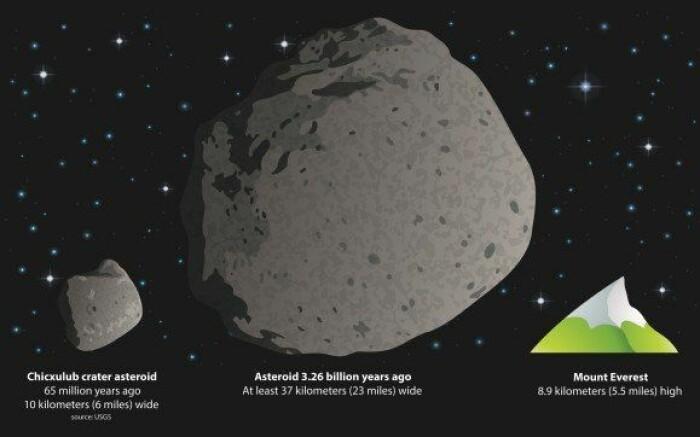 En enorm asteroide (meteor) kan ha truffet dagens Sør-Afrika for over 3 milliarder år siden. Var den med på å sette i gang prosessen hvor jordskorpeplatene beveger seg – en prosess som fortsatt skaper jordskjelv, vulkaner og danner fjellkjeder? I midten asteroiden som forskere tror kan ha truffet Sør-Afrika. Til venstre den 10 kilometer store asteroiden som kan ha utryddet dinosaurene for 65 millioner år siden. Til høyre fjellet Mount Everest.