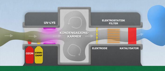 Figuren viser hvordan lufta først suges inn og desinfiseres med bakteriedrepende ozon og UV-stråler, før vanndamp og/eller amoniakk kondenseres til dråper, slik at støv og kjemikalier fester seg til dem. Deretter lades de elektrisk og trekkes ut med et motsatt ladet elektrisk felt, før gjenværende ozon renses ut i katalysatoren. (Foto: (Figur: Per Byhring, forskning.no, etter figur i patentet til oppfinnelsen))