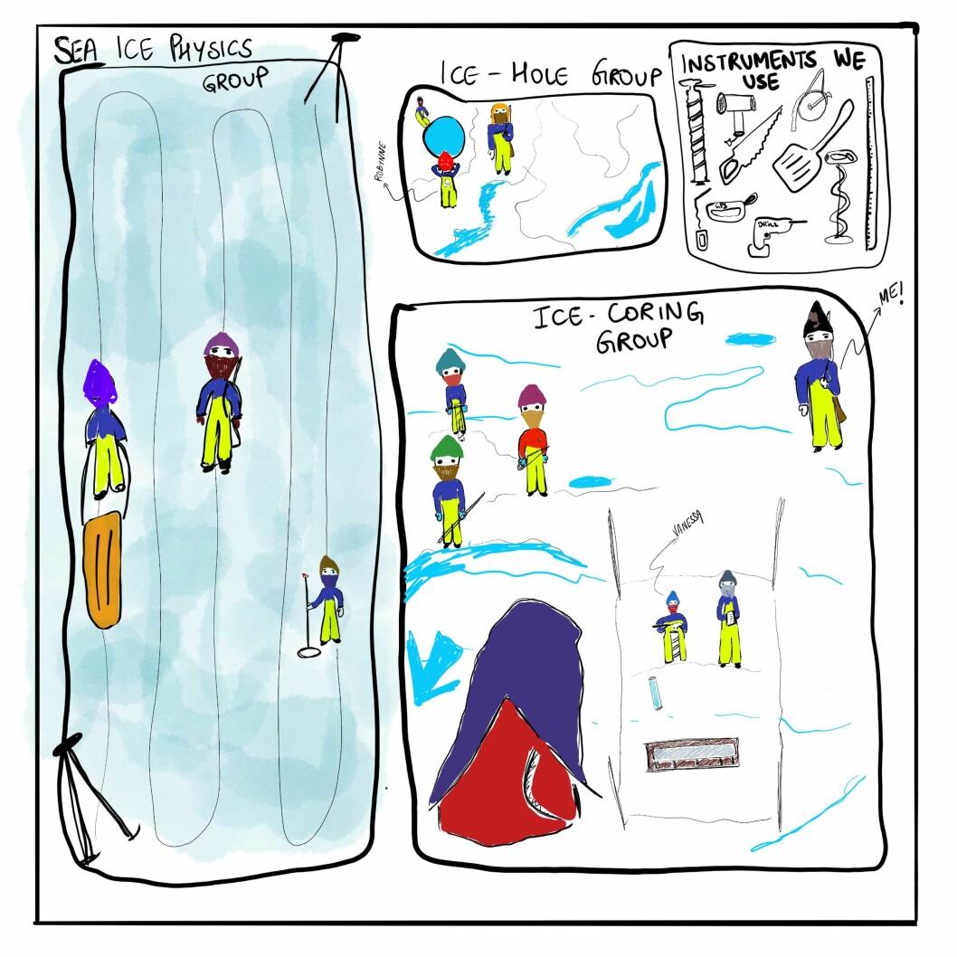Ei teikning av havisgruppa og instrument nytta på isstasjonen.