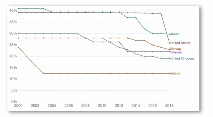 Figuren viser hvordan en rekke land hadde lavere selskapsskatt i 2018 enn i år 2000. Nå i 2021 har flere land fått enda lavere skatt. I Norge er den nå på 22 prosent. Irland har lenge ledet kappløpet og tjent mye på det i form av inntekter fra multinasjonale selskaper som selv ordner det slik at de blir skattlagt hos irene.