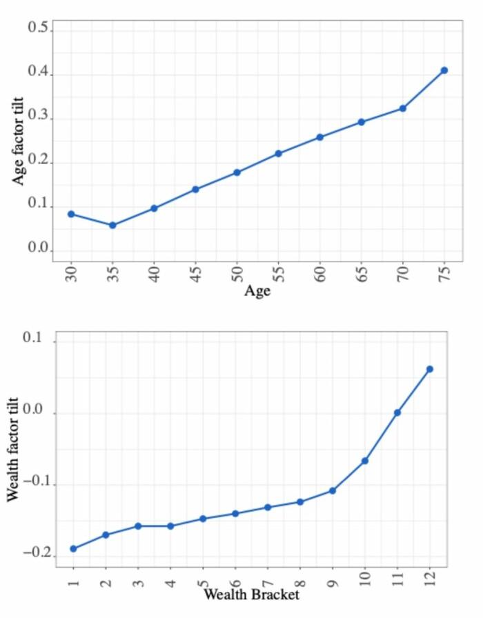 """Figuren øverst viser utviklingen i aksjeverdi på Oslo Børs for et utvalg med personer i <span class="""" font-weight-bold"""" data-lab-font_weight_desktop=""""font-weight-bold"""">ti ulike aldersgrupper</span> i årene 1997-2018. Figuren under viser utviklingen i aksjeverdi for <span class="""" font-weight-bold"""" data-lab-font_weight_desktop=""""font-weight-bold"""">tolv ulike grupper med stigende velstand </span>(formue). Gammel og rik er en suksessoppskrift på børsen."""
