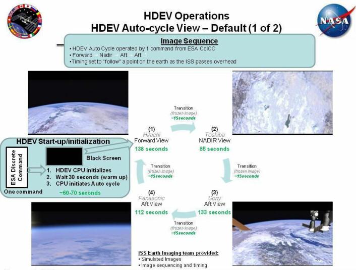 Figuren viser hvordan de fire kameraene vil veksle automatisk for å gi et bildeutsnitt av samme område etterhvert som jordkloden dreier under romstasjonen. (Foto: (Figur: NASA))
