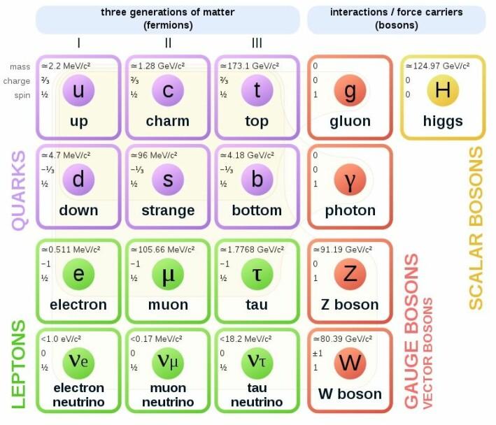 Slik ser standardmodellen ut. De forskjellige partiklene og egenskapene deres er satt i system.