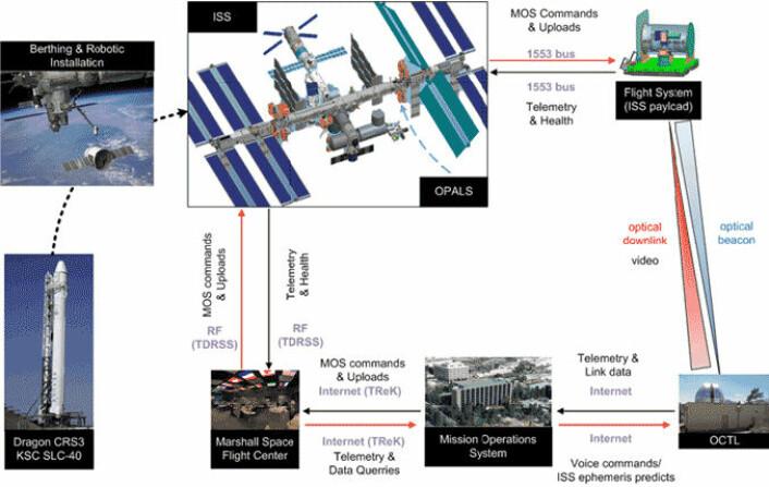 Teleskopet på Table Mountain virker som en stor laserlykt, og sender en styrestråle (blå) som OPALS på romstasjonen sikter laseren (rød) inn mot. (Foto: (Figur: NASA))