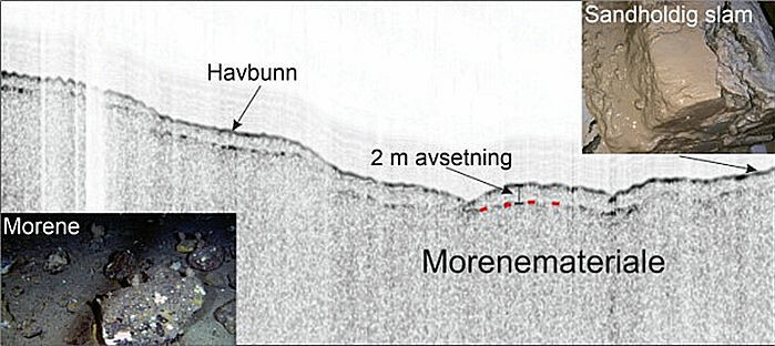 Profil fra et sedimentekkolodd (TOPAS), som viser lag av myke sedimenter over morenemateriale. Bildet oppe i høyre hjørne viser sedimenter med brunt, mykt sandholdig slam på toppen og grå sedimenter under. Bildet i venstre hjørne viser morene med store steiner på overflaten.