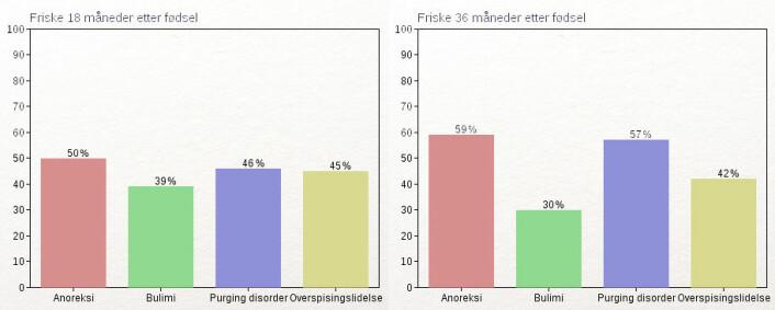 Klikk for å forstørre. Tabellene viser andelen kvinner med spiseforstyrrelser som var symptomfrie 18 og 36 måneder etter fødselen. Tallene omfatter bare kvinner som ikke var blitt gravide på nytt etter den første fødselen. (Foto: (Illustrasjon: Per Byhring))