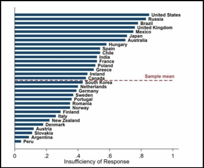 Figuren er fra en studie gjort i Norge og 30 andre land. Den viser hvor stor andel av de spurte som mente at myndighetenes håndtering av covid-19 var «utilstrekkelig». USA, Russland, Brasil og Storbritannia var de fire landene der flest svarte bekreftende. I USA og Storbritannia svarte over 80 prosent at håndteringen var utilfredsstillende. Norge kom under gjennomsnittet, det var altså færre her som mente at myndighetene hadde håndtert pandemien utilfredsstillende.