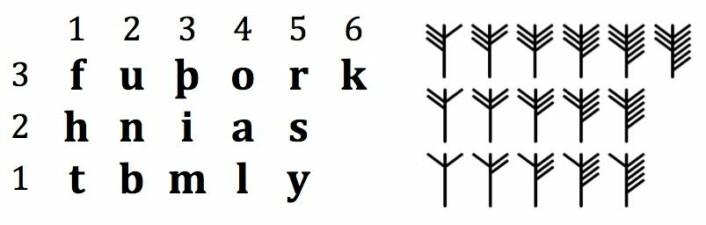 Sifferkoden er et system som deler inn runealfabetet i tre deler. Antall streker på venstre side av tegnet viser hvilken del av runealfabetet man skal lete seg fram i. Strekene på høyre side forteller den nøyaktige plasseringen innenfor en av de tre delene. (Foto: (Illustrasjon: Jonas Nordby))