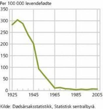 Mødredødelighet i Norge per 100 000 levendefødte fra 1925 - 2005. (Foto: (Kilde og illustrasjon: SSB))
