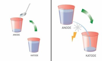 Akkurat som disse vannbøttene, utgjør batterier et system for lagring av energi. Til venstre: Vannet i bøttene består av elektroner som frigjøres fra katoden når batteriet lades. Elektronene forblir i anoden til batteriet skal brukes Til høyre: Batteriet produserer strøm når vann fra den øverste bøtta strømmer ned i den nederste. (Foto: (Illustrasjon: Knut Gangåssæter, Sintef))