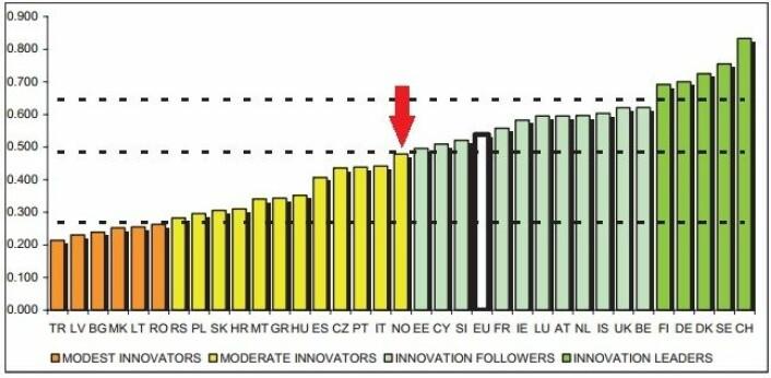 Norge havner litt under middels når hele Europa rangeres etter hvor gode landene er på innovasjon. (Foto: (Figur: EU-kommisjonen/Innovation Union Scoreboard  2011))